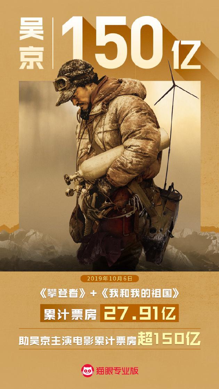 《攀登者》+《我和我的祖国》累计票房27.91亿,吴京主演电影累计票房超150亿
