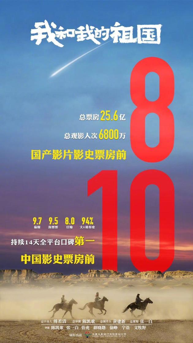 恭喜!《我和我的祖国》跻身中国电影票房总榜前十