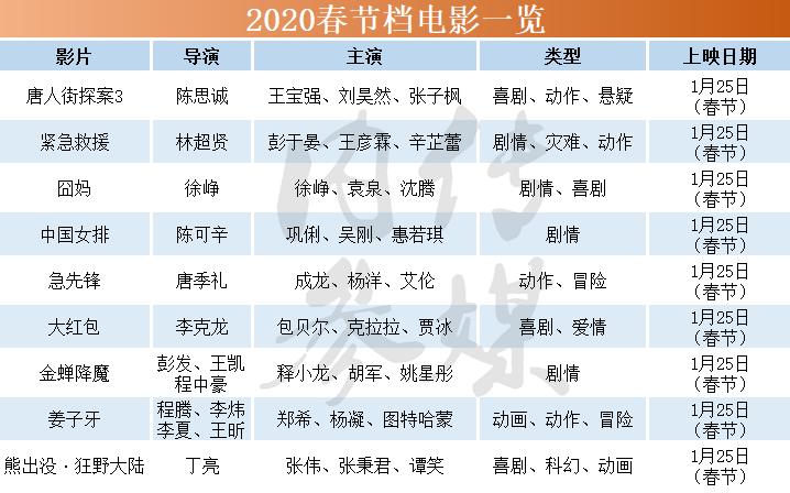 """2020电影春节档,看""""神仙打架"""""""