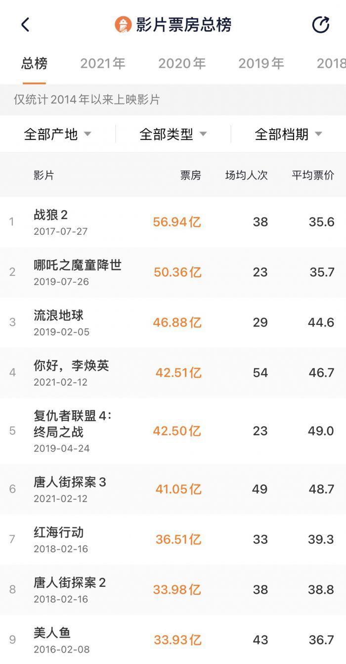 《李焕英》票房超《复联4》,跻身中国影史第4位