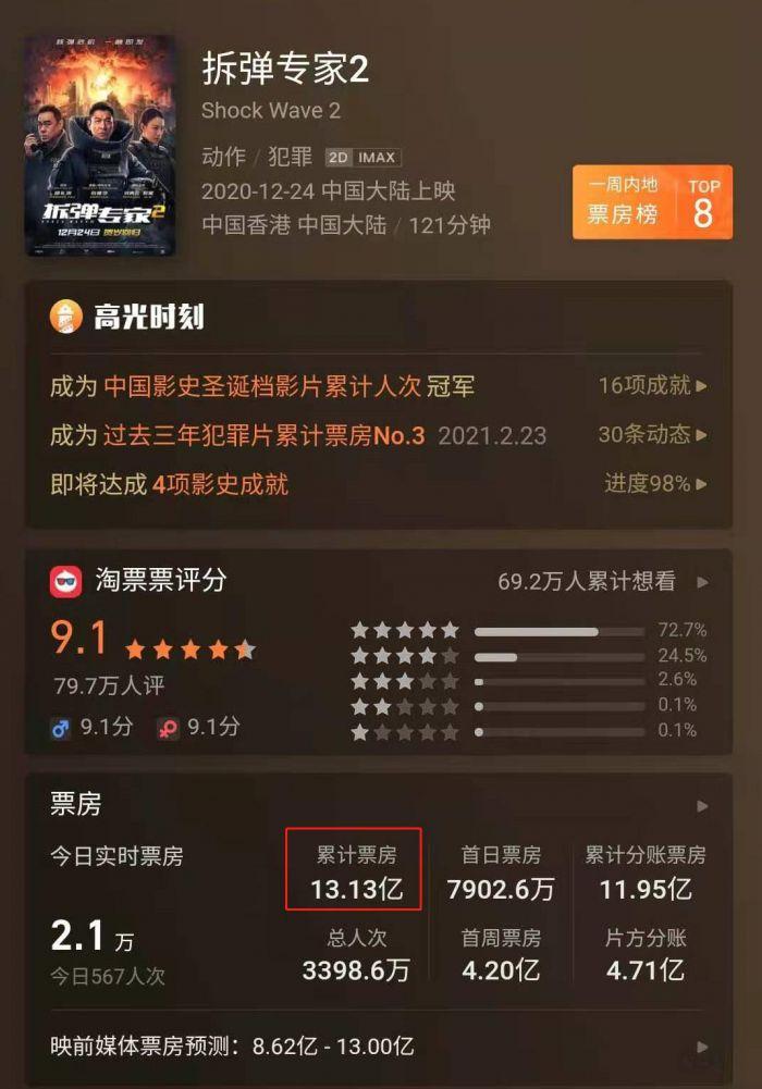 累计突破13亿,《拆弹专家2》成内地票房最高港片