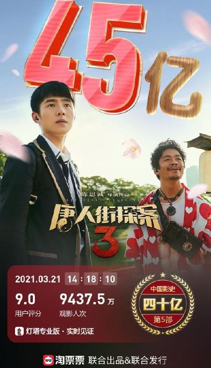《唐探3》破45亿 稳坐中国影史票房第五位